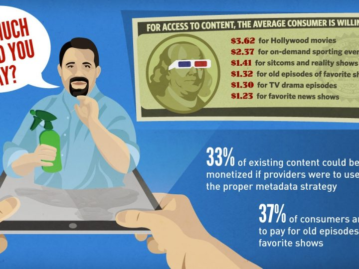 INFOGRAPHIC: Insights into Consumer TV Viewing Trends