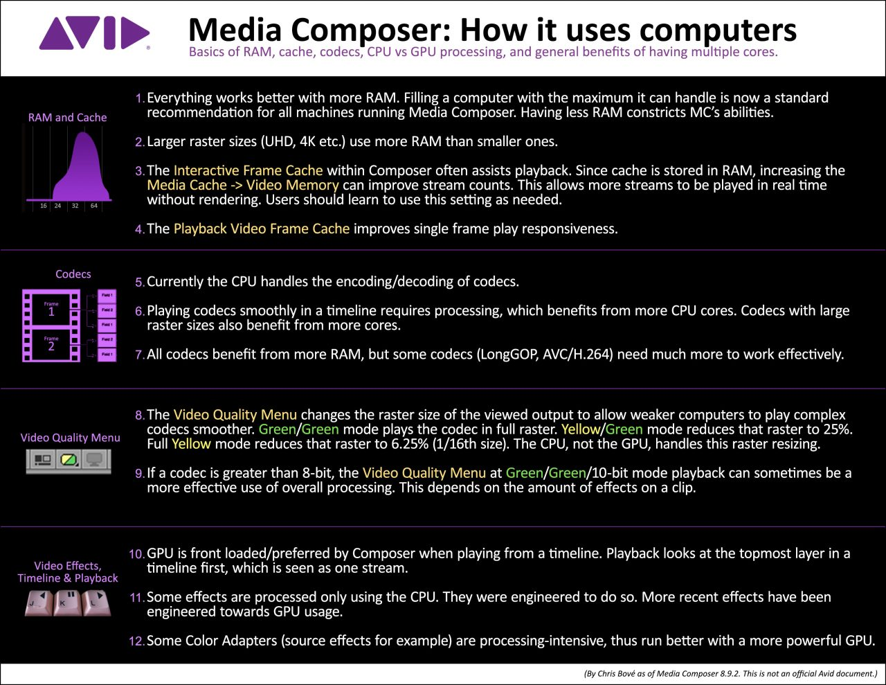 The Basic Architecture of Avid Media Composer