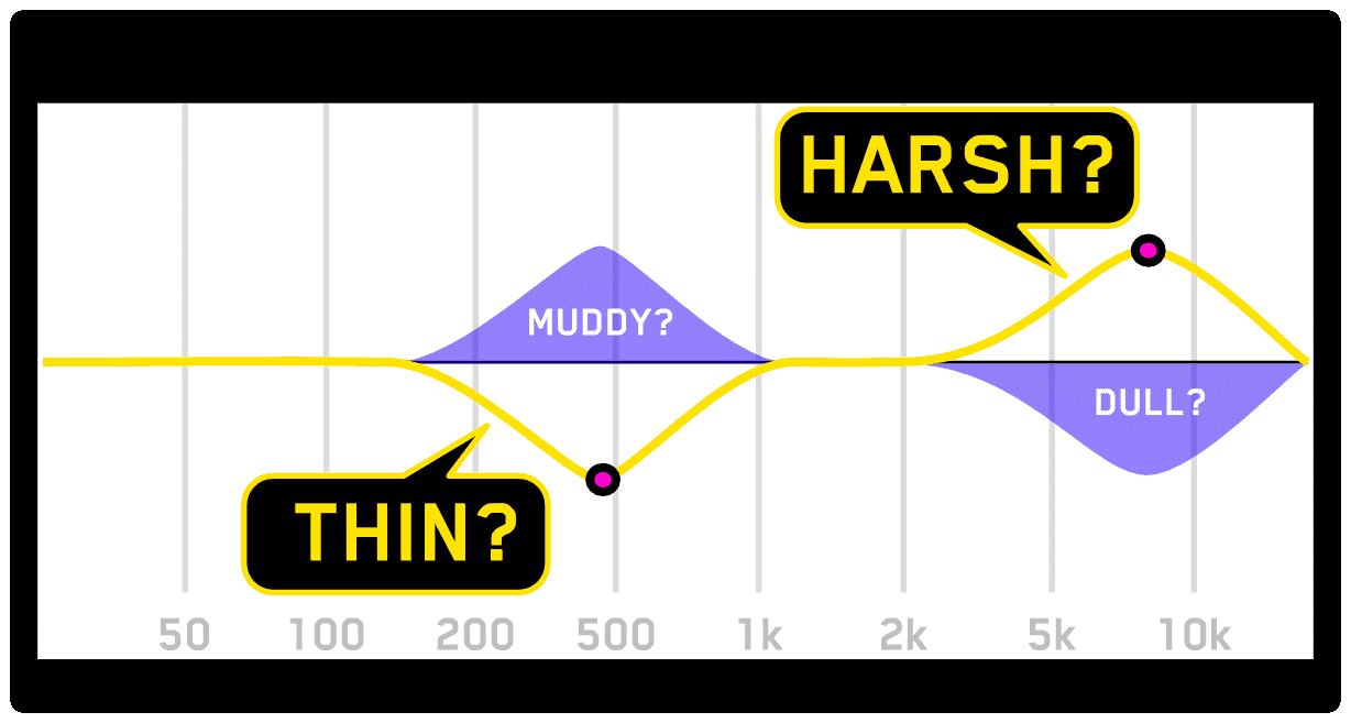 Is your audio muddy, thin, harsh, or dull?