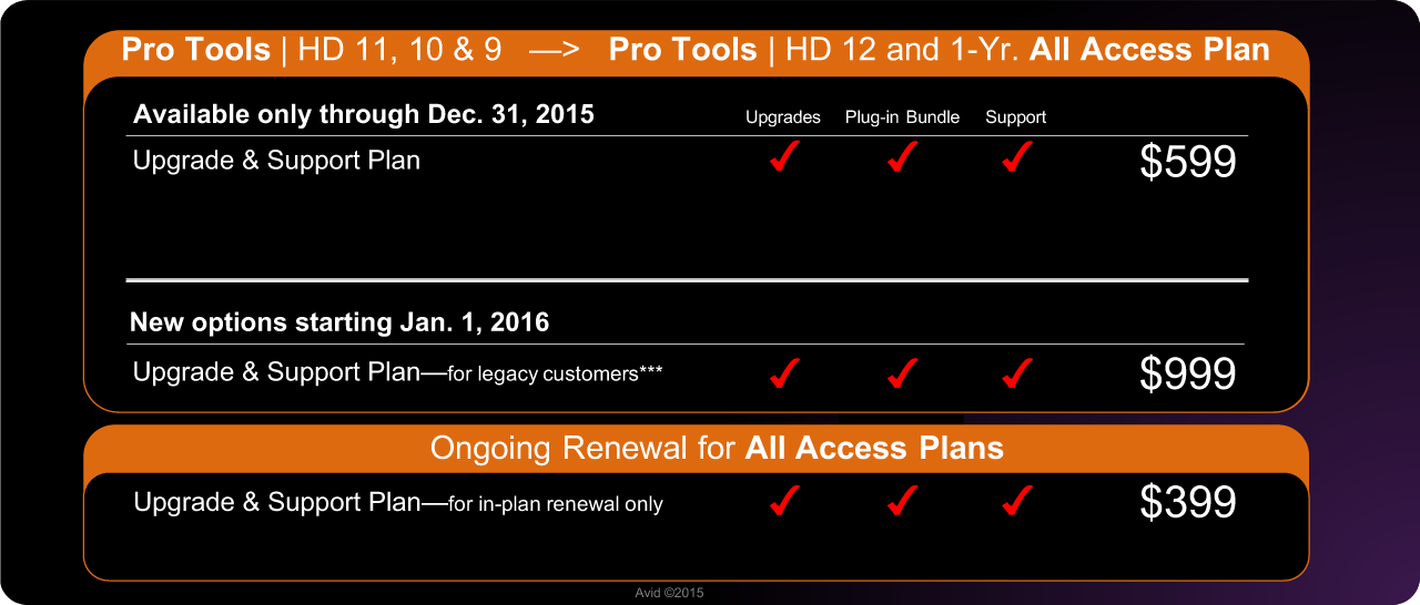 Upgrades from Pro Tools | HD 11 10 and 9