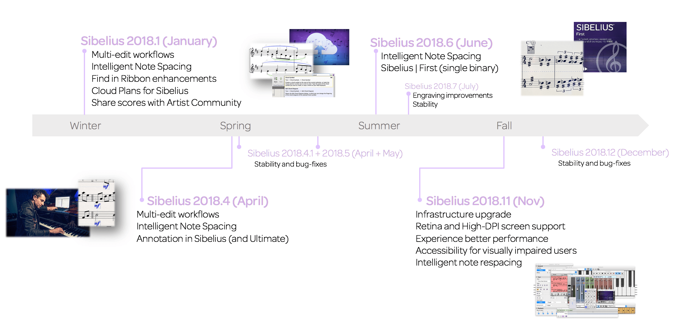 Summary of Sibelius releases in 2018